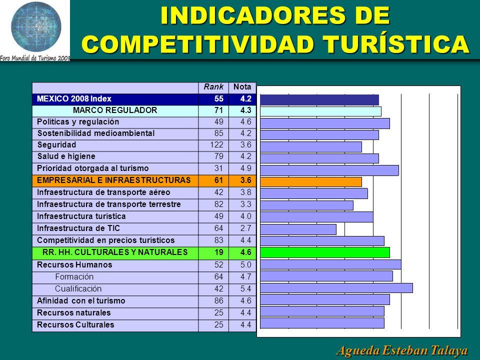Agueda Esteban Talaya INDICADORES DE COMPETITIVIDAD TURÍSTICA RankNota MEXICO 2008 Index554.2 MARCO REGULADOR714.3 Políticas y regulación494.6 Sosteni