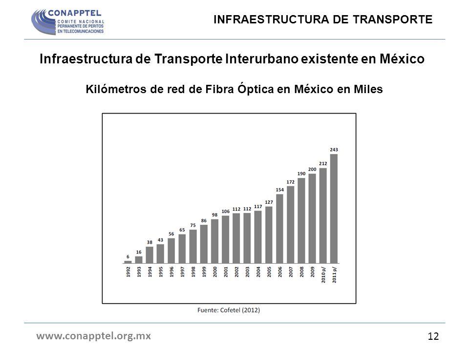 Infraestructura de Transporte Interurbano existente en México Kilómetros de red de Fibra Óptica en México en Miles INFRAESTRUCTURA DE TRANSPORTE www.c