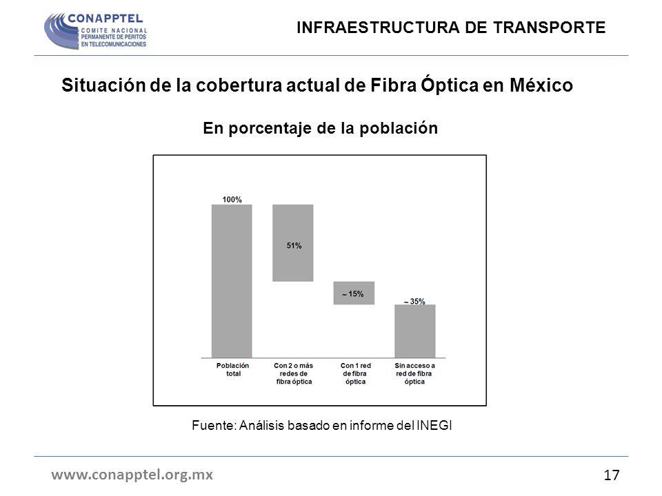 Situación de la cobertura actual de Fibra Óptica en México En porcentaje de la población www.conapptel.org.mx 17 Fuente: Análisis basado en informe de
