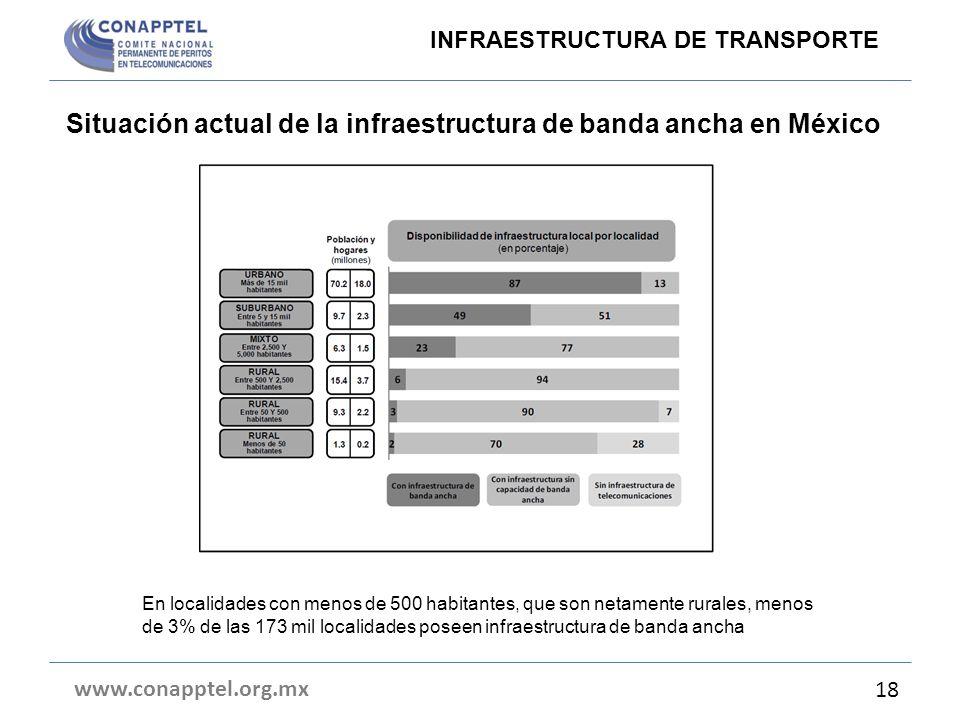 Situación actual de la infraestructura de banda ancha en México www.conapptel.org.mx 18 En localidades con menos de 500 habitantes, que son netamente