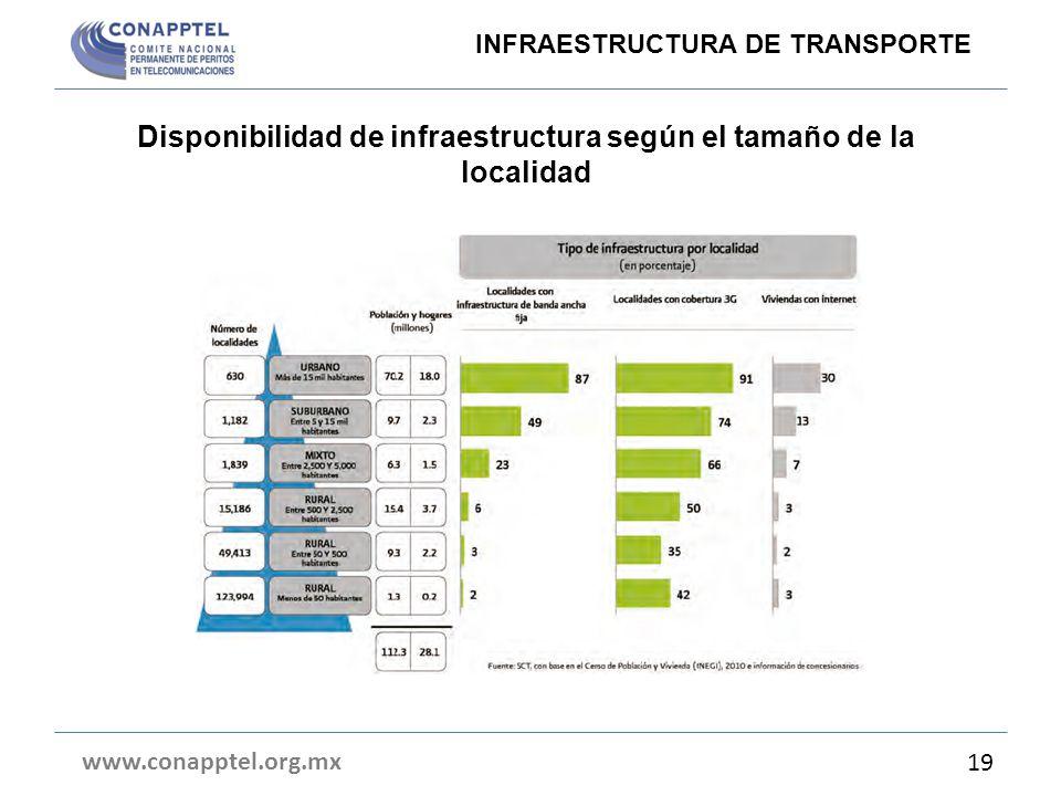 Disponibilidad de infraestructura según el tamaño de la localidad www.conapptel.org.mx 19 INFRAESTRUCTURA DE TRANSPORTE