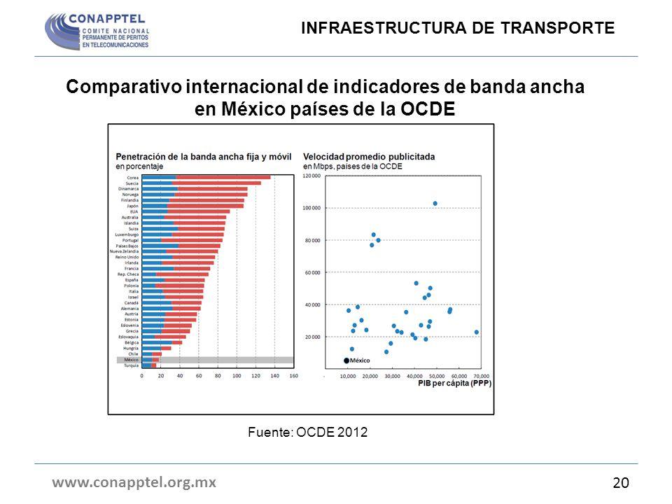Comparativo internacional de indicadores de banda ancha en México países de la OCDE www.conapptel.org.mx 20 Fuente: OCDE 2012 INFRAESTRUCTURA DE TRANS