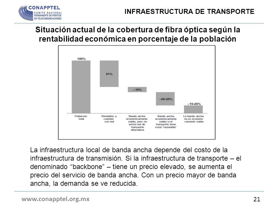 La infraestructura local de banda ancha depende del costo de la infraestructura de transmisión. Si la infraestructura de transporte – el denominado ba