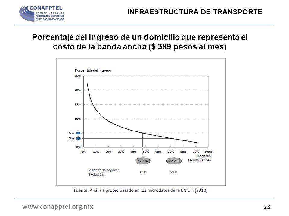 Porcentaje del ingreso de un domicilio que representa el costo de la banda ancha ($ 389 pesos al mes) www.conapptel.org.mx 23 INFRAESTRUCTURA DE TRANS