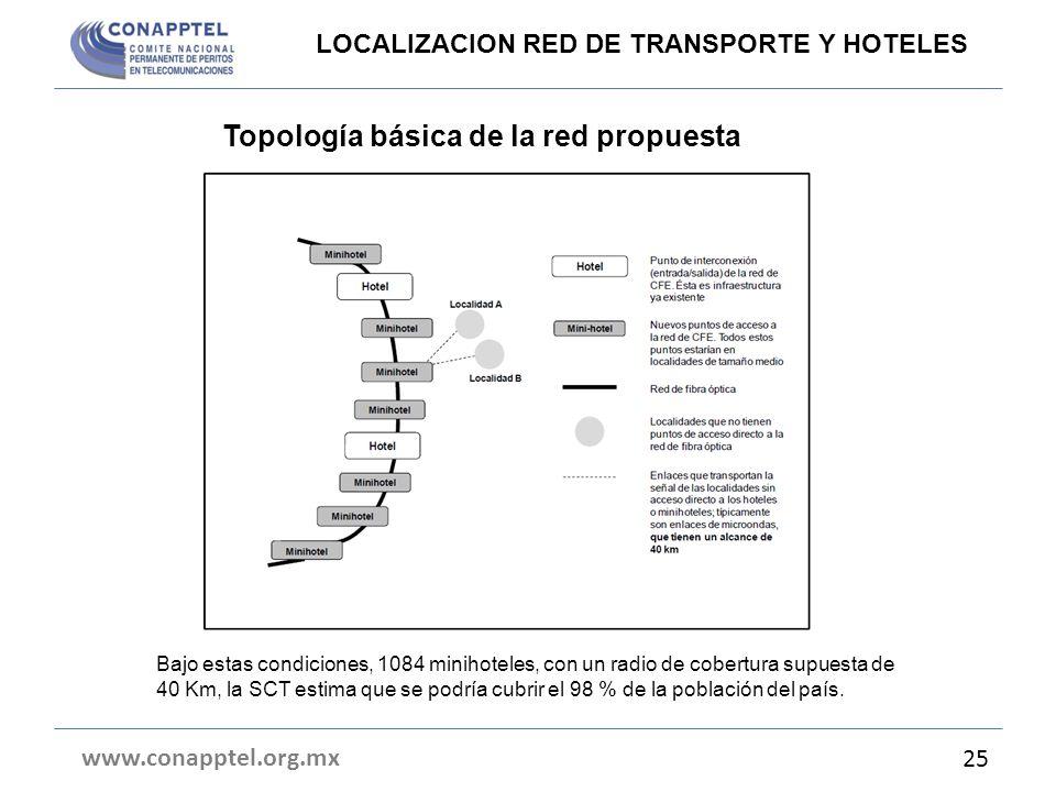 Topología básica de la red propuesta www.conapptel.org.mx 25 LOCALIZACION RED DE TRANSPORTE Y HOTELES Bajo estas condiciones, 1084 minihoteles, con un