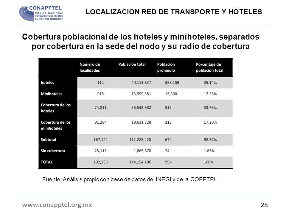Cobertura poblacional de los hoteles y minihoteles, separados por cobertura en la sede del nodo y su radio de cobertura www.conapptel.org.mx 28 LOCALI