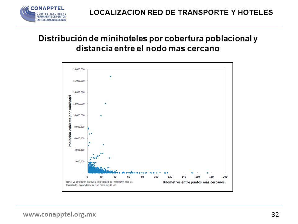 Distribución de minihoteles por cobertura poblacional y distancia entre el nodo mas cercano www.conapptel.org.mx 32 LOCALIZACION RED DE TRANSPORTE Y H