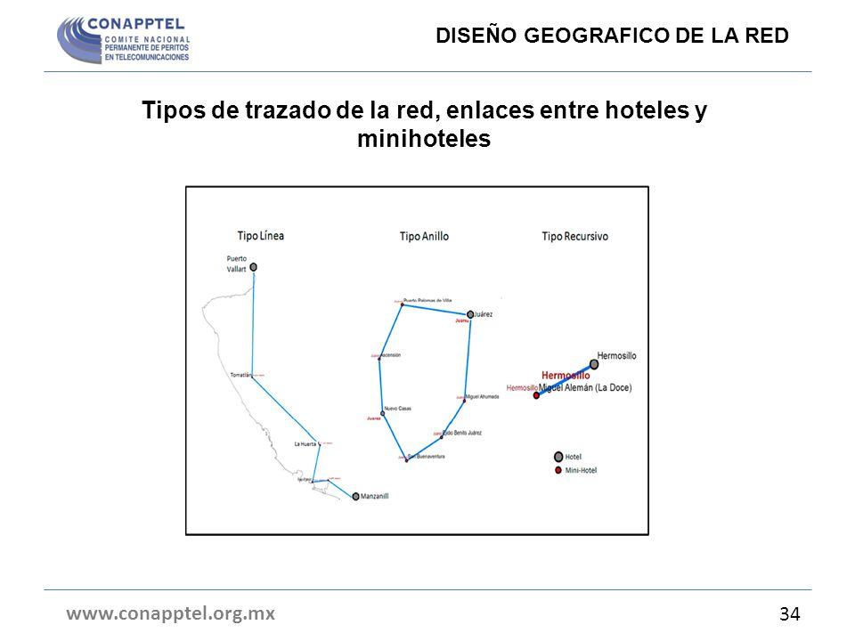Tipos de trazado de la red, enlaces entre hoteles y minihoteles www.conapptel.org.mx 34 DISEÑO GEOGRAFICO DE LA RED