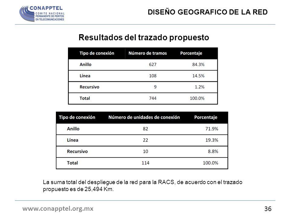 Resultados del trazado propuesto www.conapptel.org.mx 36 DISEÑO GEOGRAFICO DE LA RED La suma total del despliegue de la red para la RACS, de acuerdo c