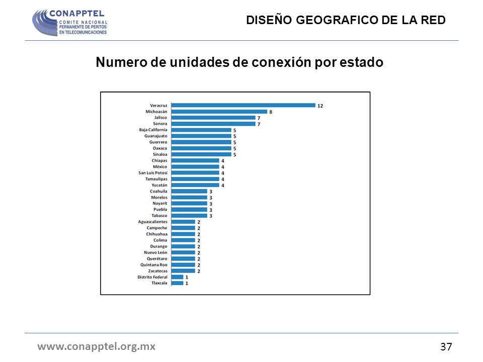 Numero de unidades de conexión por estado www.conapptel.org.mx 37 DISEÑO GEOGRAFICO DE LA RED