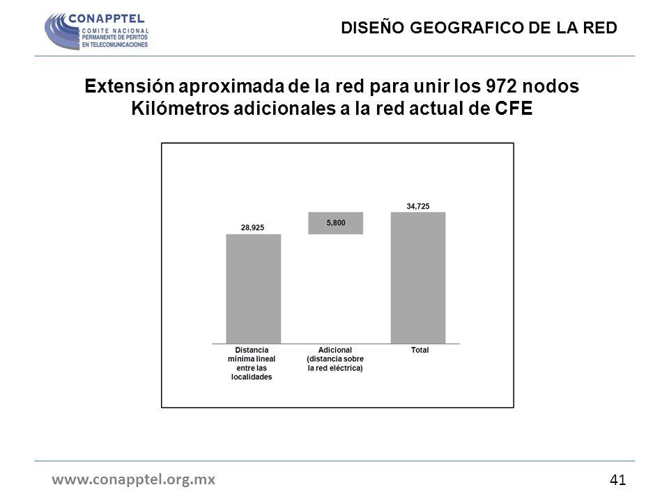Extensión aproximada de la red para unir los 972 nodos Kilómetros adicionales a la red actual de CFE www.conapptel.org.mx 41 DISEÑO GEOGRAFICO DE LA R