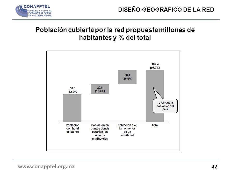 Población cubierta por la red propuesta millones de habitantes y % del total www.conapptel.org.mx 42 DISEÑO GEOGRAFICO DE LA RED