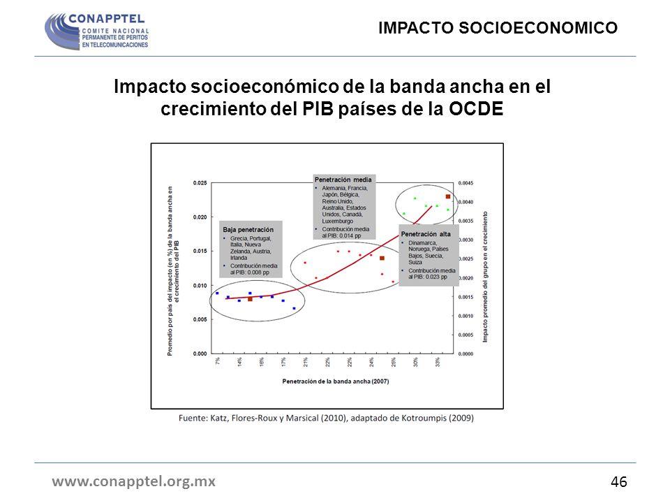 Impacto socioeconómico de la banda ancha en el crecimiento del PIB países de la OCDE www.conapptel.org.mx 46 IMPACTO SOCIOECONOMICO
