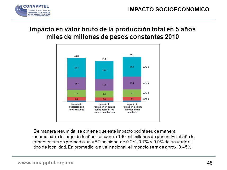 Impacto en valor bruto de la producción total en 5 años miles de millones de pesos constantes 2010 www.conapptel.org.mx 48 IMPACTO SOCIOECONOMICO De m