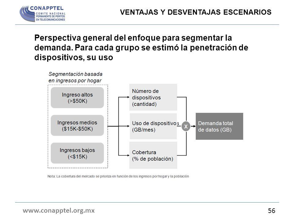 Perspectiva general del enfoque para segmentar la demanda. Para cada grupo se estimó la penetración de dispositivos, su uso www.conapptel.org.mx 56 VE