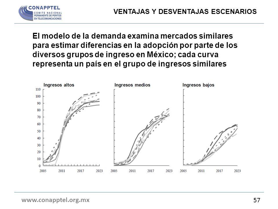 El modelo de la demanda examina mercados similares para estimar diferencias en la adopción por parte de los diversos grupos de ingreso en México; cada
