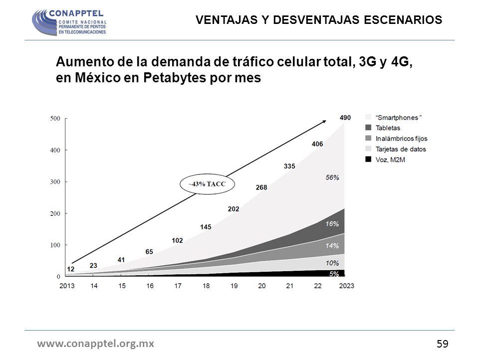 Aumento de la demanda de tráfico celular total, 3G y 4G, en México en Petabytes por mes www.conapptel.org.mx 59 VENTAJAS Y DESVENTAJAS ESCENARIOS