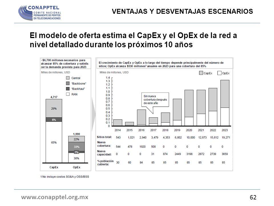 El modelo de oferta estima el CapEx y el OpEx de la red a nivel detallado durante los próximos 10 años www.conapptel.org.mx 62 VENTAJAS Y DESVENTAJAS