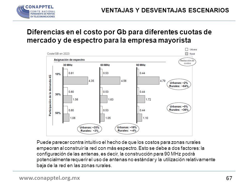 Diferencias en el costo por Gb para diferentes cuotas de mercado y de espectro para la empresa mayorista www.conapptel.org.mx 67 VENTAJAS Y DESVENTAJA