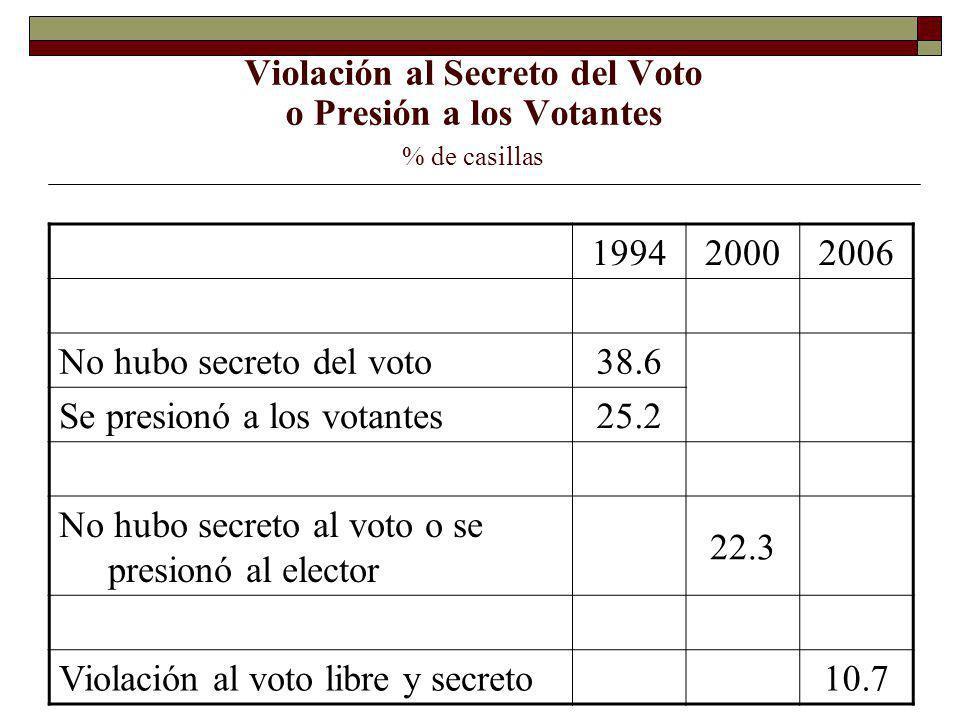 Violación al Secreto del Voto o Presión a los Votantes % de casillas 199420002006 No hubo secreto del voto38.6 Se presionó a los votantes25.2 No hubo secreto al voto o se presionó al elector 22.3 Violación al voto libre y secreto10.7