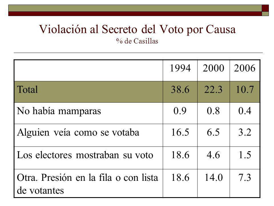 Violación al Secreto del Voto por Causa % de Casillas 199420002006 Total38.622.310.7 No había mamparas0.90.80.4 Alguien veía como se votaba16.56.53.2