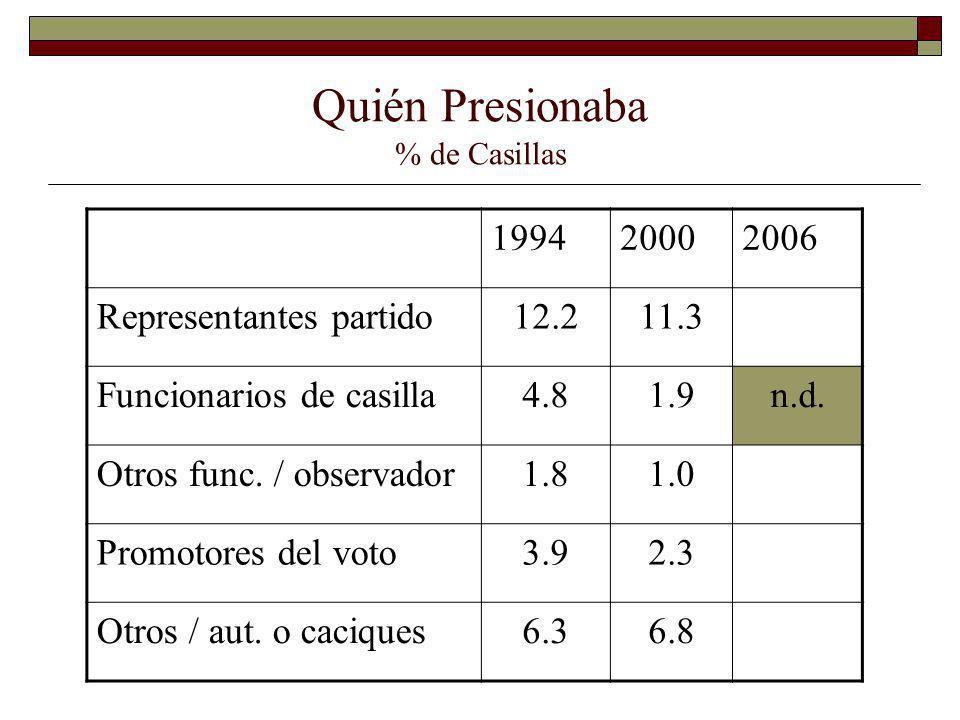 Quién Presionaba % de Casillas 199420002006 Representantes partido12.211.3 Funcionarios de casilla4.81.9n.d. Otros func. / observador1.81.0 Promotores