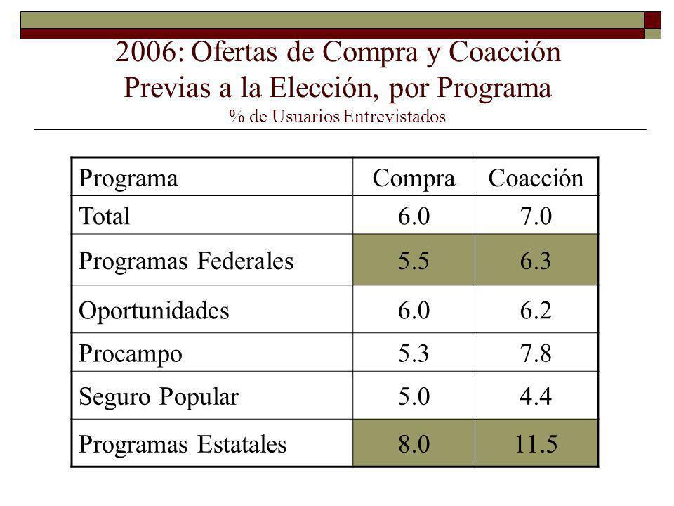 2006: Ofertas de Compra y Coacción Previas a la Elección, por Programa % de Usuarios Entrevistados ProgramaCompraCoacción Total6.07.0 Programas Federales5.56.3 Oportunidades6.06.2 Procampo5.37.8 Seguro Popular5.04.4 Programas Estatales8.011.5