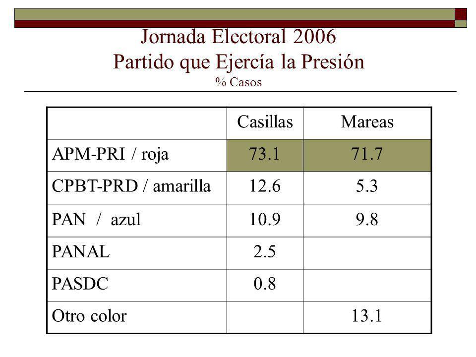 Jornada Electoral 2006 Partido que Ejercía la Presión % Casos CasillasMareas APM-PRI / roja73.171.7 CPBT-PRD / amarilla12.65.3 PAN / azul10.99.8 PANAL2.5 PASDC0.8 Otro color13.1