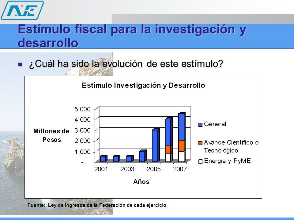 ¿Cuál ha sido la evolución de este estímulo? ¿Cuál ha sido la evolución de este estímulo? Estímulo fiscal para la investigación y desarrollo Fuente: L