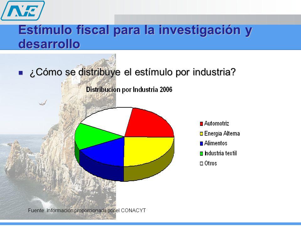 ¿Cómo se distribuye el estímulo por industria? ¿Cómo se distribuye el estímulo por industria? Estímulo fiscal para la investigación y desarrollo Fuent