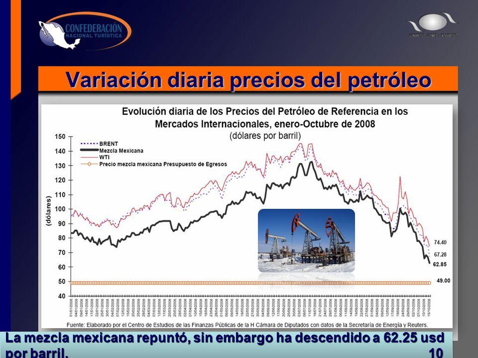 Variación diaria precios del petróleo La mezcla mexicana repuntó, sin embargo ha descendido a 62.25 usd por barril. 10