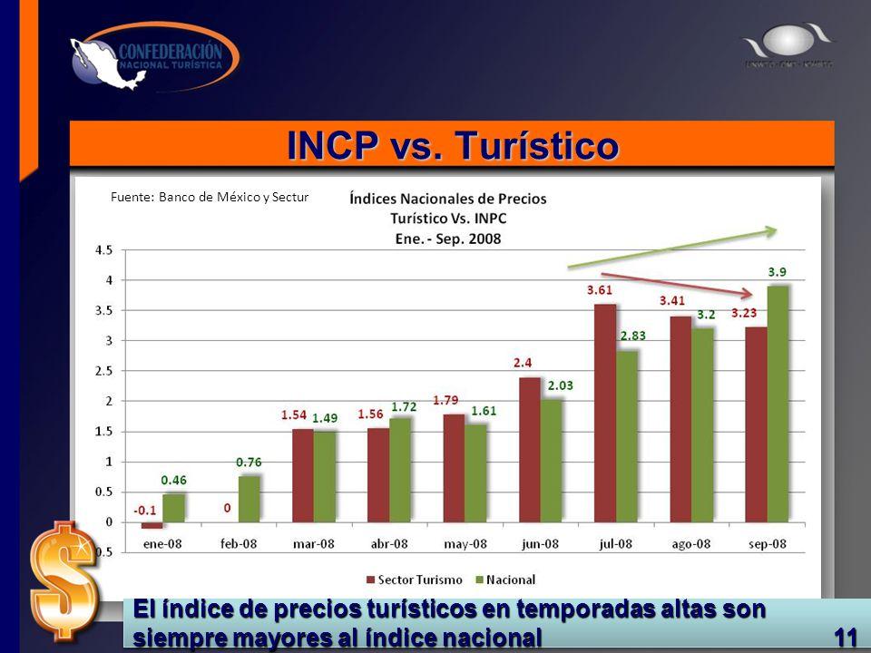 INCP vs. Turístico Fuente: Banco de México y Sectur El índice de precios turísticos en temporadas altas son siempre mayores al índice nacional 11