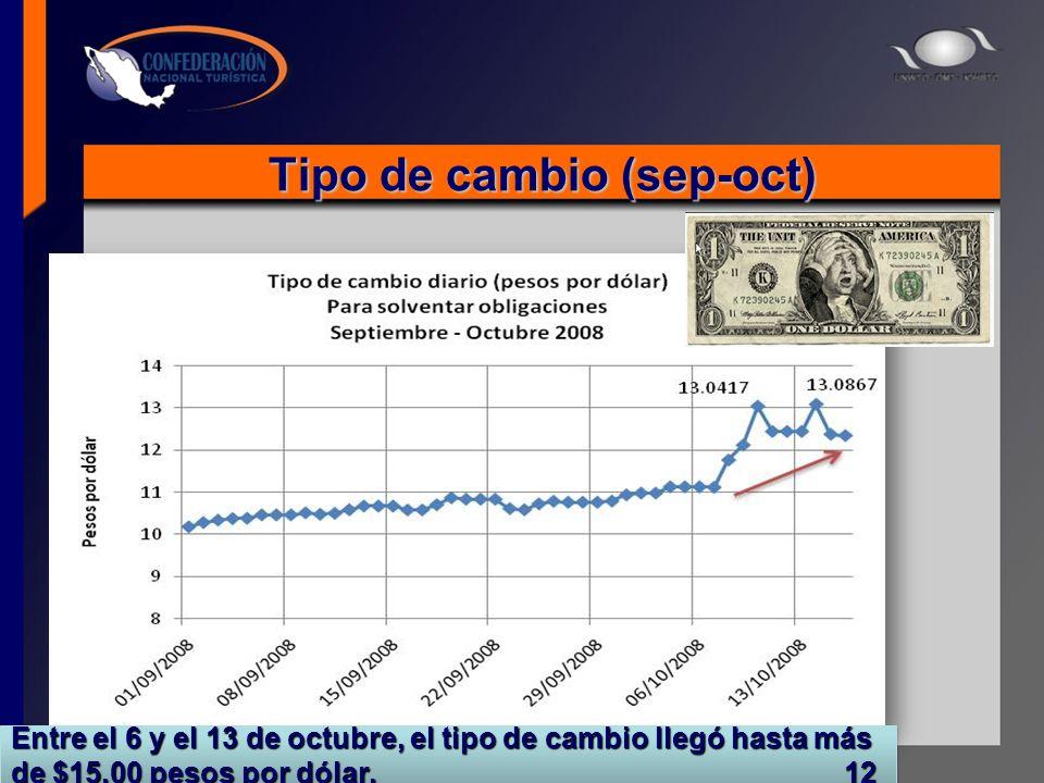 Tipo de cambio (sep-oct) Fuente: Banco de México Entre el 6 y el 13 de octubre, el tipo de cambio llegó hasta más de $15.00 pesos por dólar. 12