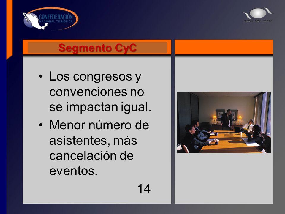 Segmento CyC Los congresos y convenciones no se impactan igual. Menor número de asistentes, más cancelación de eventos. 14