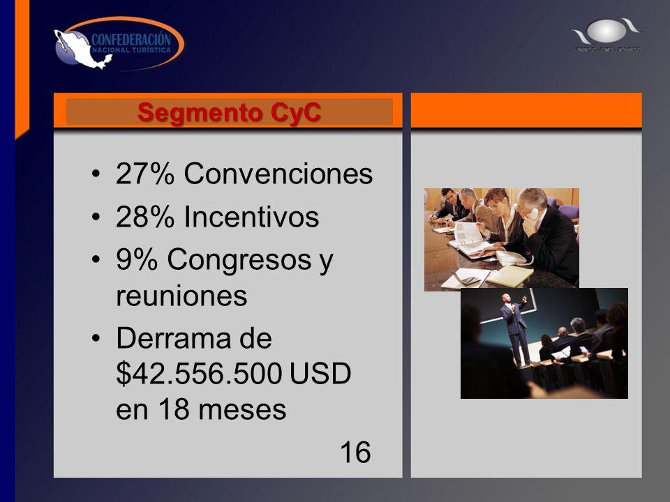Segmento CyC 27% Convenciones 28% Incentivos 9% Congresos y reuniones Derrama de $42.556.500 USD en 18 meses 16