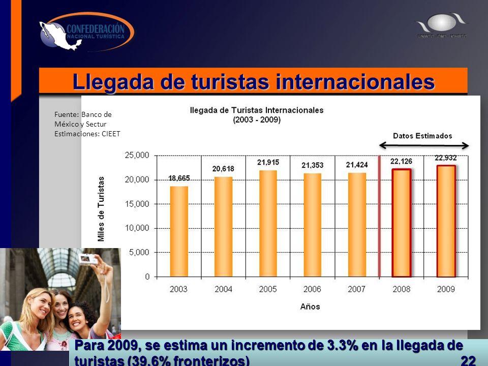 Llegada de turistas internacionales Fuente: Banco de México y Sectur Estimaciones: CIEET Para 2009, se estima un incremento de 3.3% en la llegada de t
