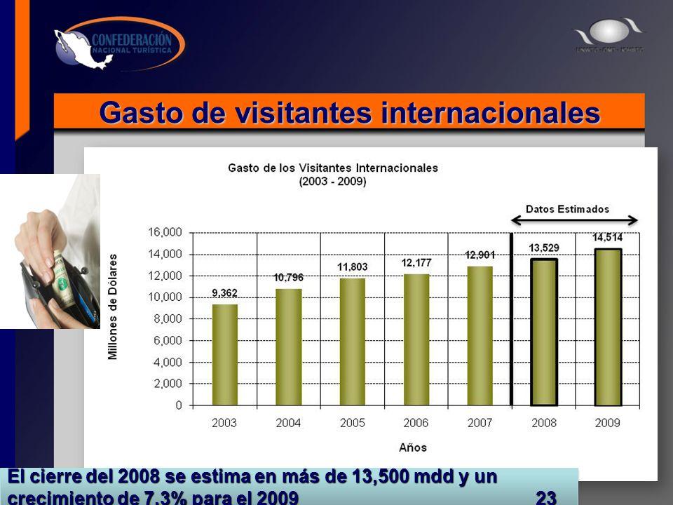 Gasto de visitantes internacionales Fuente: Banco de México y Sectur Estimaciones: CIEET El cierre del 2008 se estima en más de 13,500 mdd y un crecim