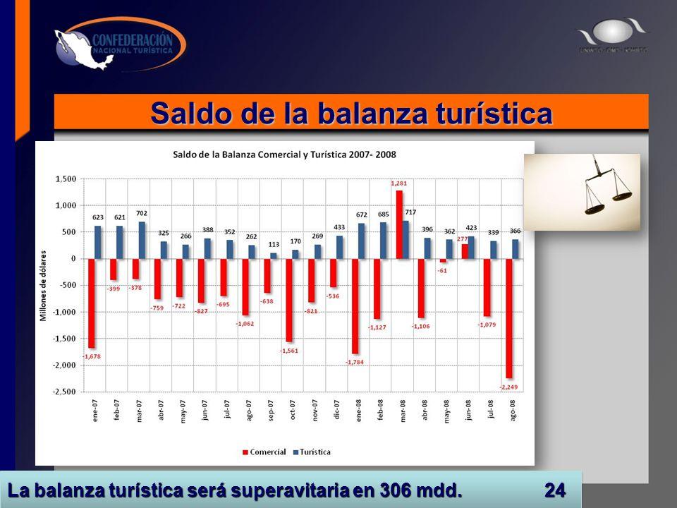 Saldo de la balanza turística Fuente: INEGI y Sectur La balanza turística será superavitaria en 306 mdd. 24