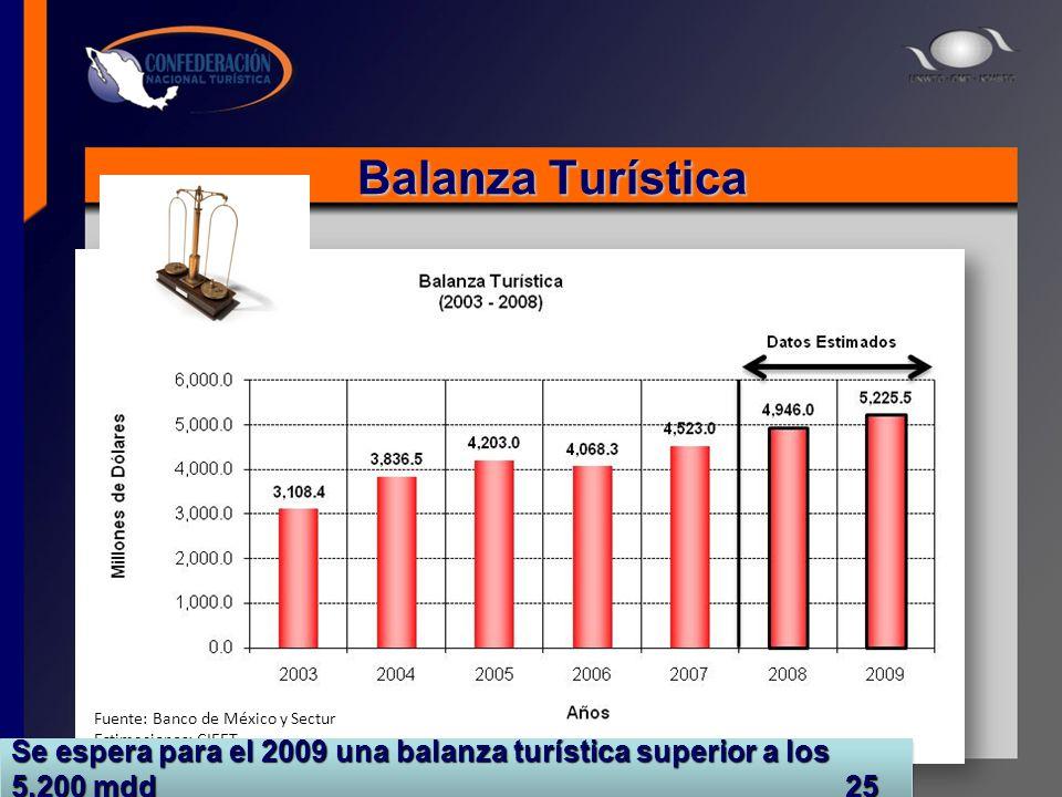 Balanza Turística Fuente: Banco de México y Sectur Estimaciones: CIEET Se espera para el 2009 una balanza turística superior a los 5,200 mdd 25