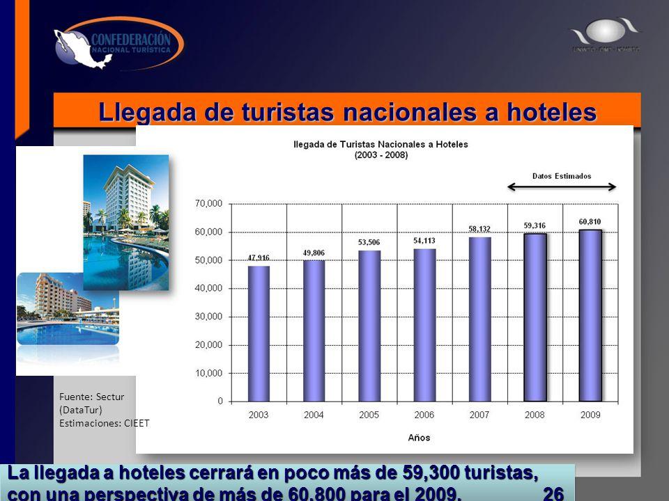 Llegada de turistas nacionales a hoteles La llegada a hoteles cerrará en poco más de 59,300 turistas, con una perspectiva de más de 60,800 para el 200