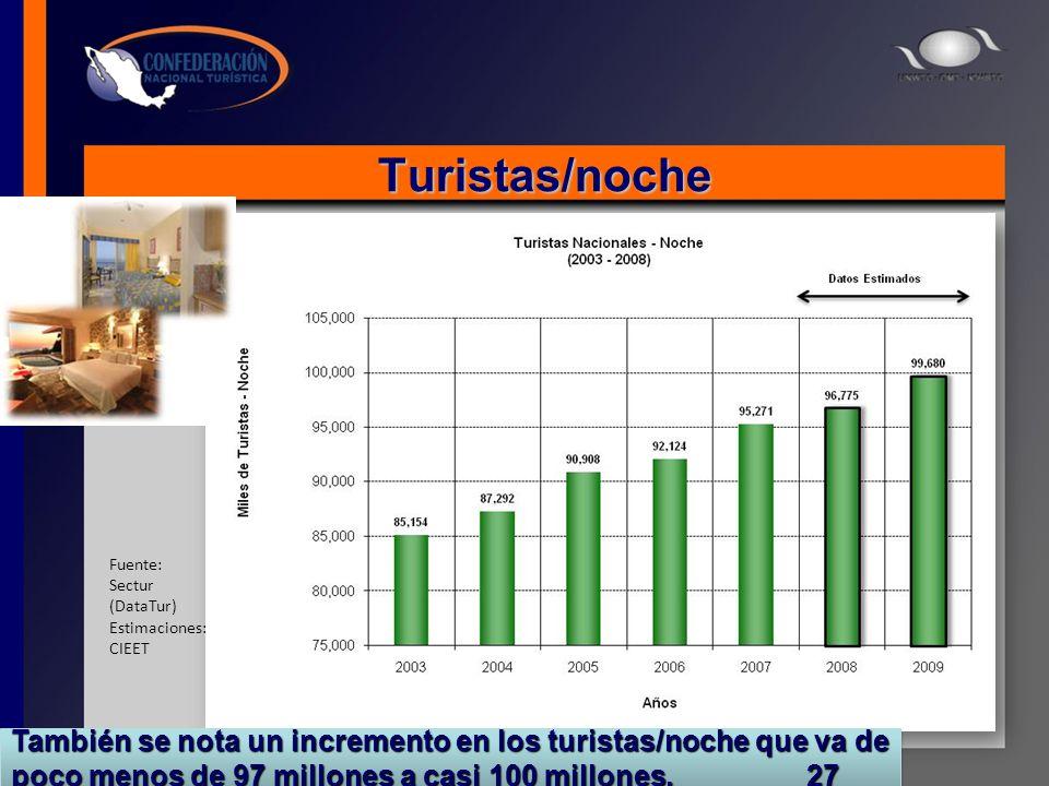 Turistas/noche Fuente: Sectur (DataTur) Estimaciones: CIEET También se nota un incremento en los turistas/noche que va de poco menos de 97 millones a