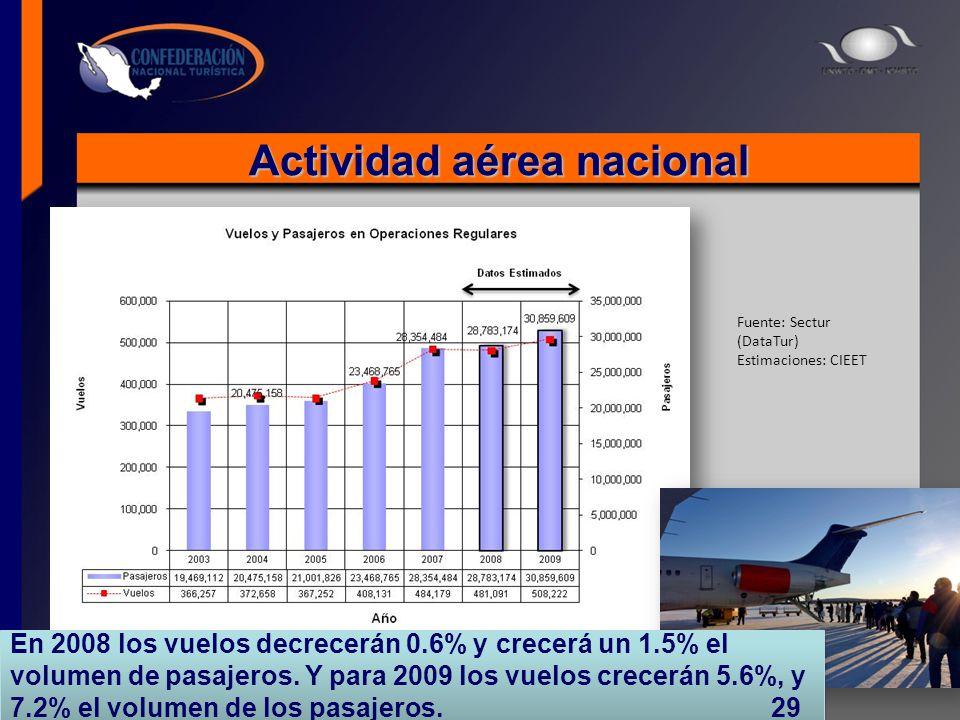 Actividad aérea nacional Fuente: Sectur (DataTur) Estimaciones: CIEET En 2008 los vuelos decrecerán 0.6% y crecerá un 1.5% el volumen de pasajeros. Y
