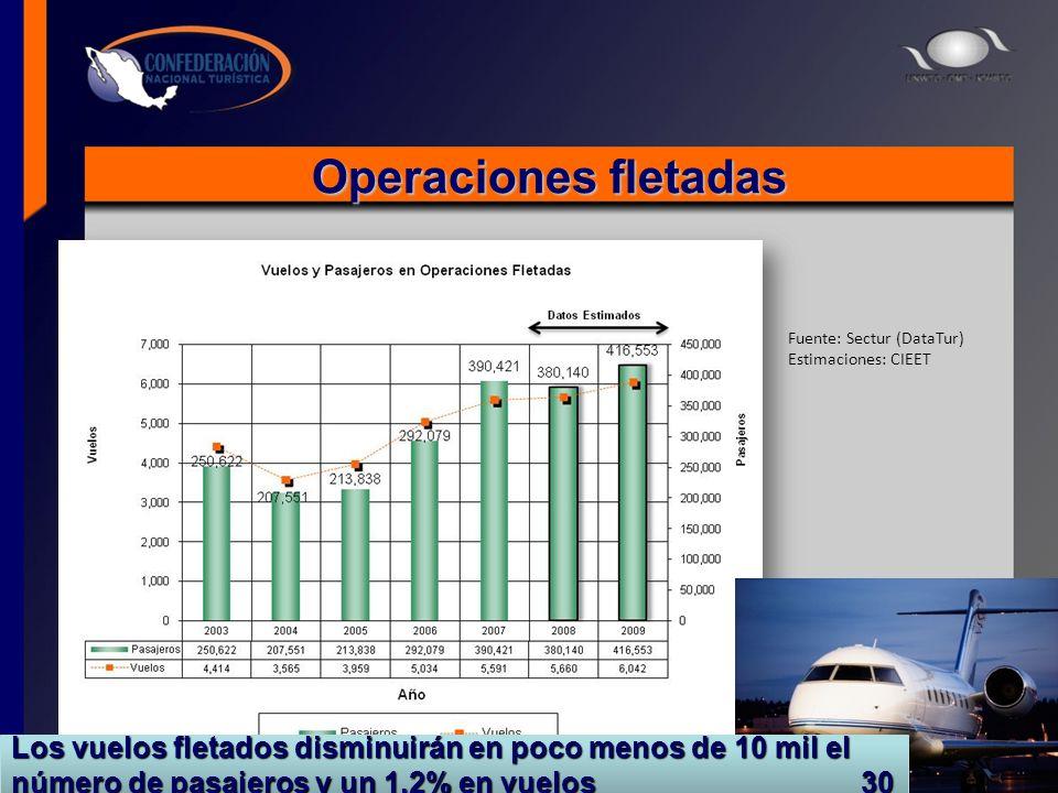 Operaciones fletadas Fuente: Sectur (DataTur) Estimaciones: CIEET Los vuelos fletados disminuirán en poco menos de 10 mil el número de pasajeros y un