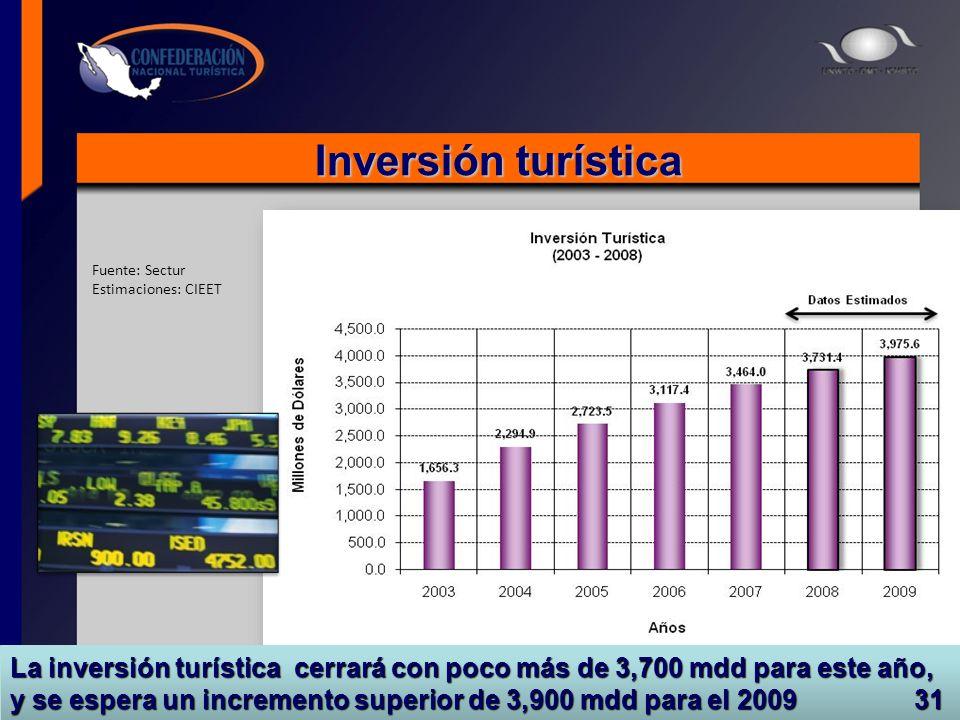 Inversión turística Fuente: Sectur Estimaciones: CIEET La inversión turística cerrará con poco más de 3,700 mdd para este año, y se espera un incremen