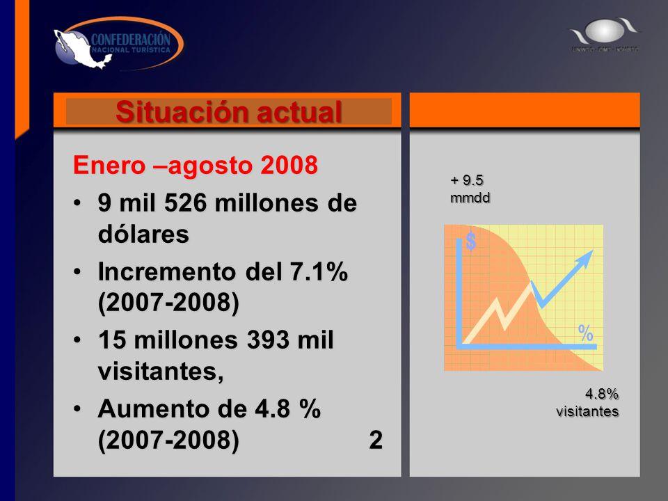 Situación actual Enero –agosto 2008 9 mil 526 millones de dólares9 mil 526 millones de dólares Incremento del 7.1% (2007-2008)Incremento del 7.1% (200