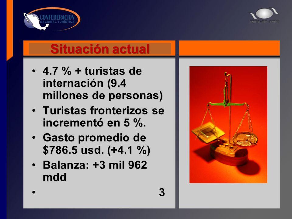 Situación actual 4.7 % + turistas de internación (9.4 millones de personas)4.7 % + turistas de internación (9.4 millones de personas) Turistas fronter
