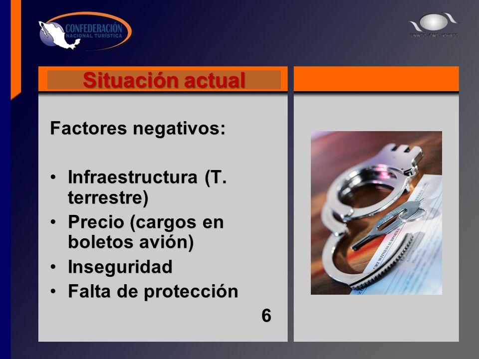 Situación actual Factores negativos: Infraestructura (T. terrestre)Infraestructura (T. terrestre) Precio (cargos en boletos avión)Precio (cargos en bo