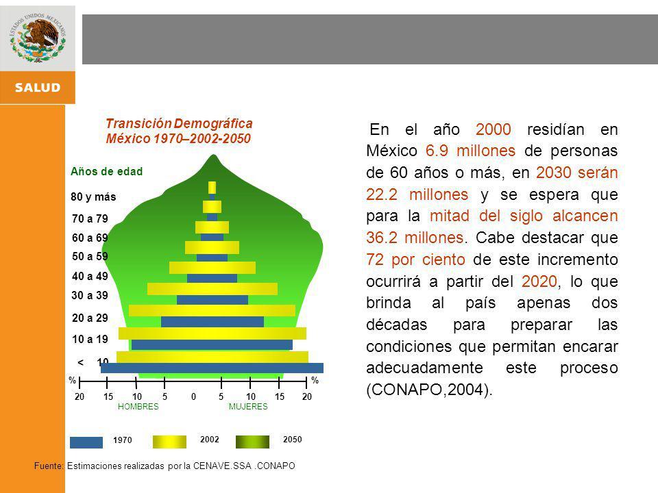 Transición Demográfica México 1970–2002-2050 Años de edad 30 a 39 40 a 49 50 a 59 60 a 69 70 a 79 80 y más 20 a 29 < 10 10 a 19 % 0102010205515 En el