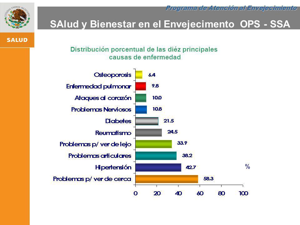 ESTRATEGIA NACIONAL DE PROMOCIÓN Y PREVENCIÓN PARA UNA MEJOR SALUD Distribución porcentual de las diéz principales causas de enfermedad % Programa de