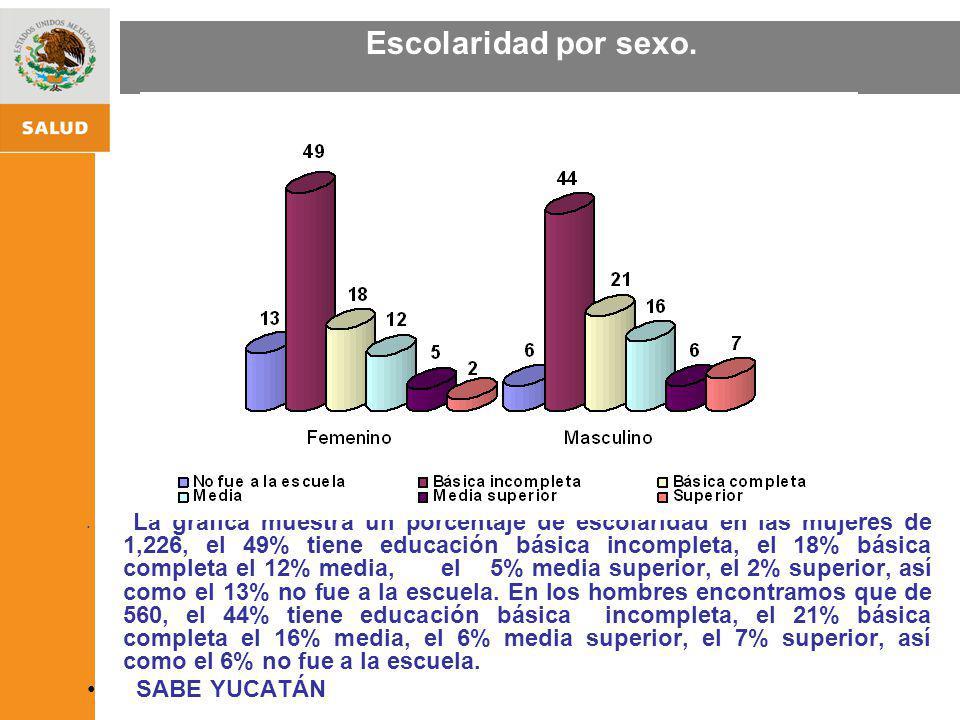 ESTRATEGIA NACIONAL DE PROMOCIÓN Y PREVENCIÓN PARA UNA MEJOR SALUD Escolaridad por sexo. La gráfica muestra un porcentaje de escolaridad en las mujere